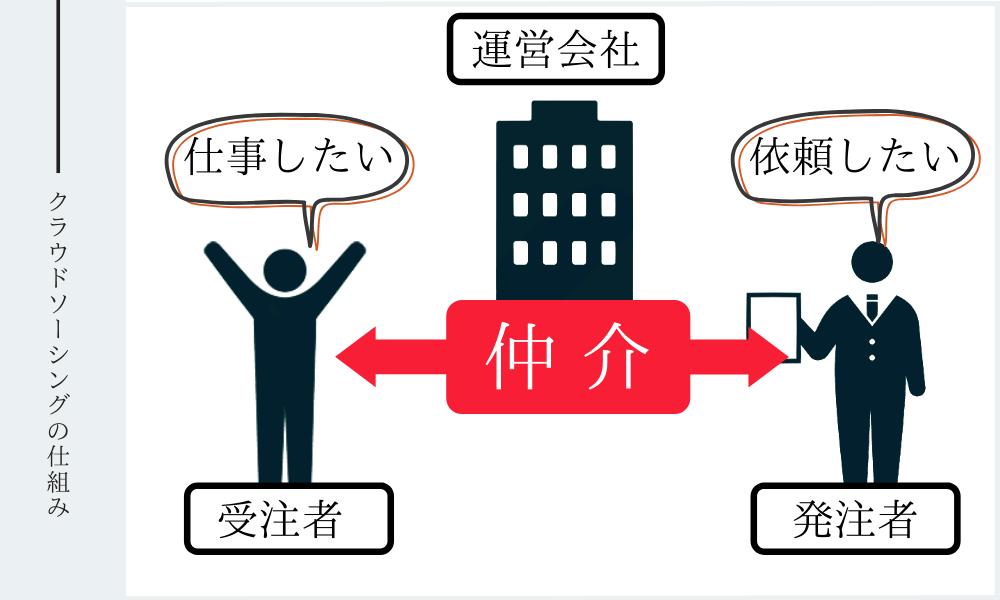 クラウドソーシングイメージ図